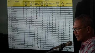 755 Pasien Covid-19 di Indonesia Sembuh dalam Sehari, Total 14.531 Sembuh dan 38.277 Positif